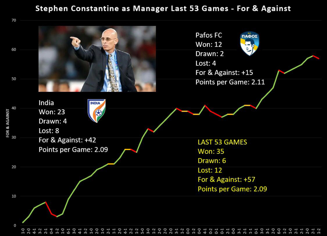 Stephen Constantine last 53 game record